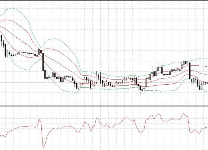 Double bollinger bands mq4