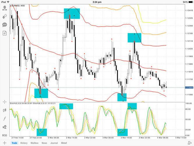 Triple b trading system
