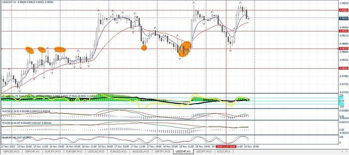 Trading system 30 pips method