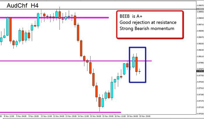 Forex price action babypips
