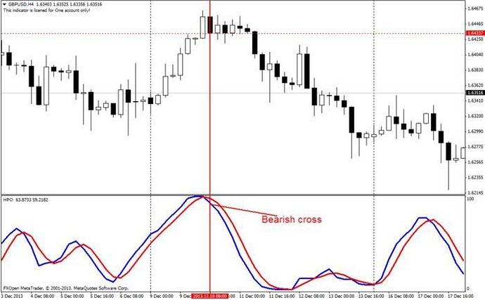 High probability forex system