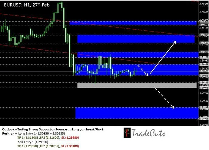 Trading forex s3