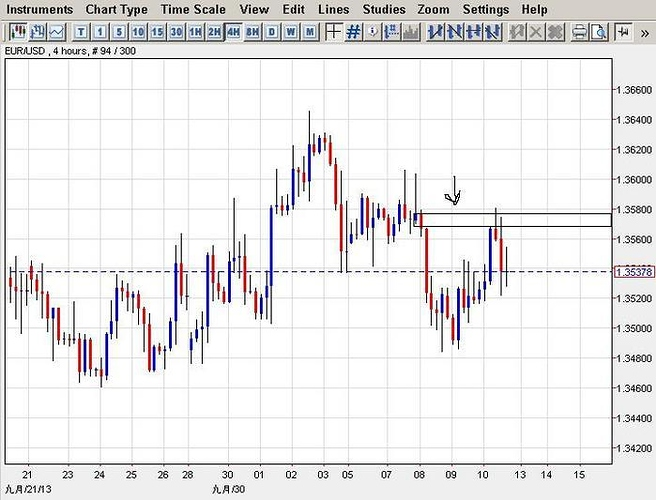 how to draw supply and demand zones forex