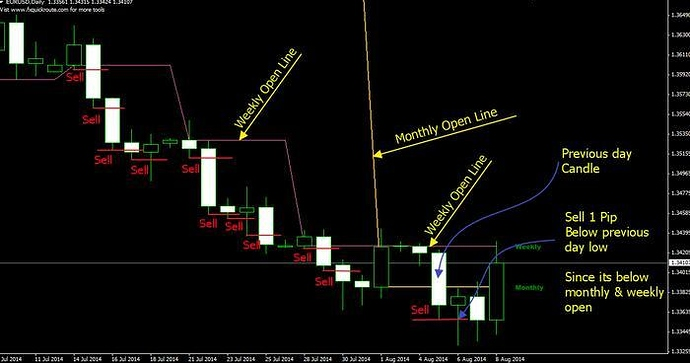 Consistent forex trading