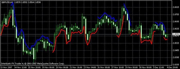 Forex fortune 44 market indicator