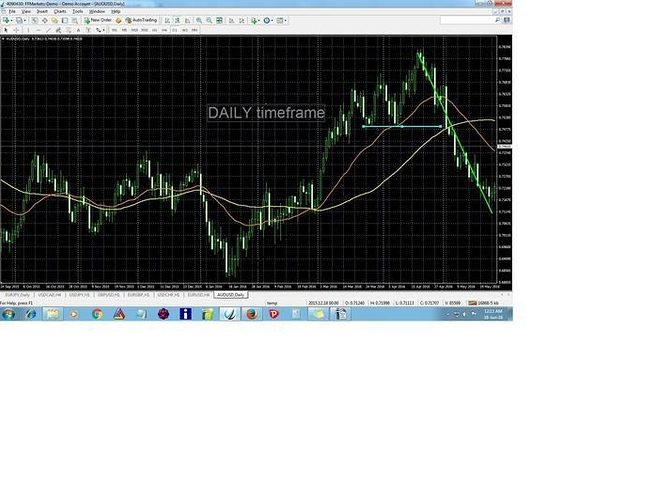 Forex 4h trend