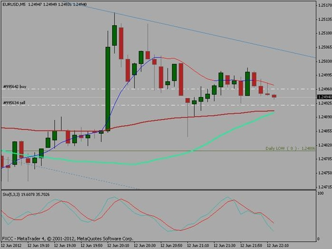 Learning price action trading forex