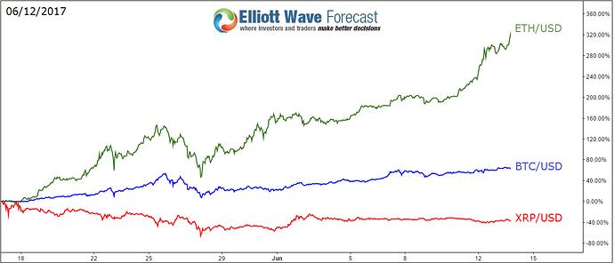 Ethereum price vs usd