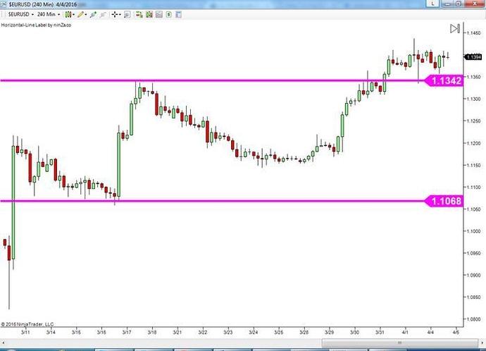 The key level trading system