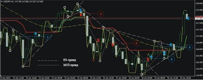 Forex trading strategies babypips