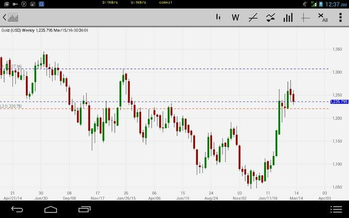 Forex trading oil gold