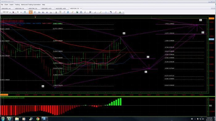 Forex usd cad daily chart