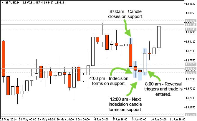 Forex trading price action stanislaw poniatowski lazard investment