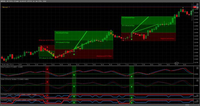 Forex trading strategy forum well fargo business development index reinvested