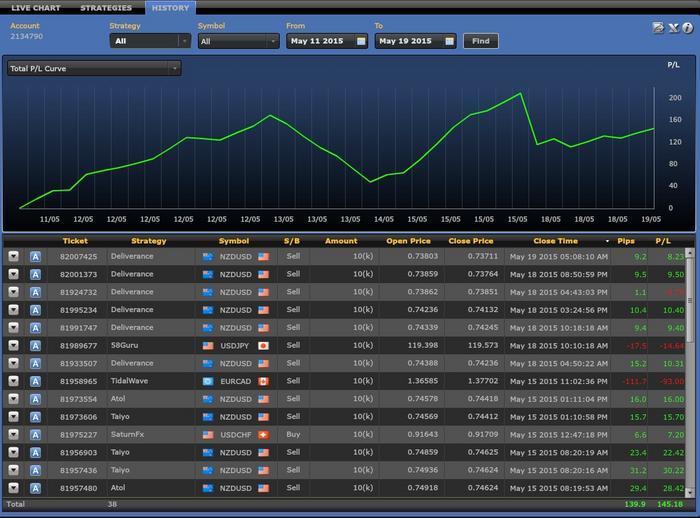 Forex sg forum understanding betting odds 7/4