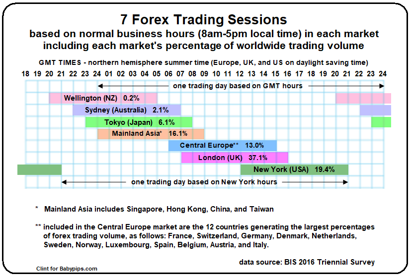 Forex Market Hours and Time Zone Converter​