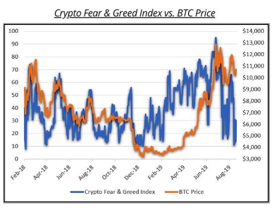 félelem greed index crypto bitcoin dubai