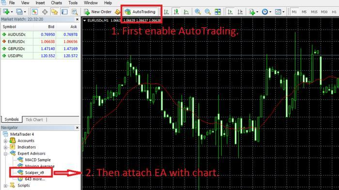 Ea forex trading scalper african bank investments limited james