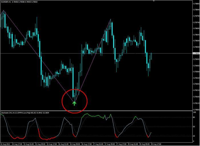 very accurate forex indicator