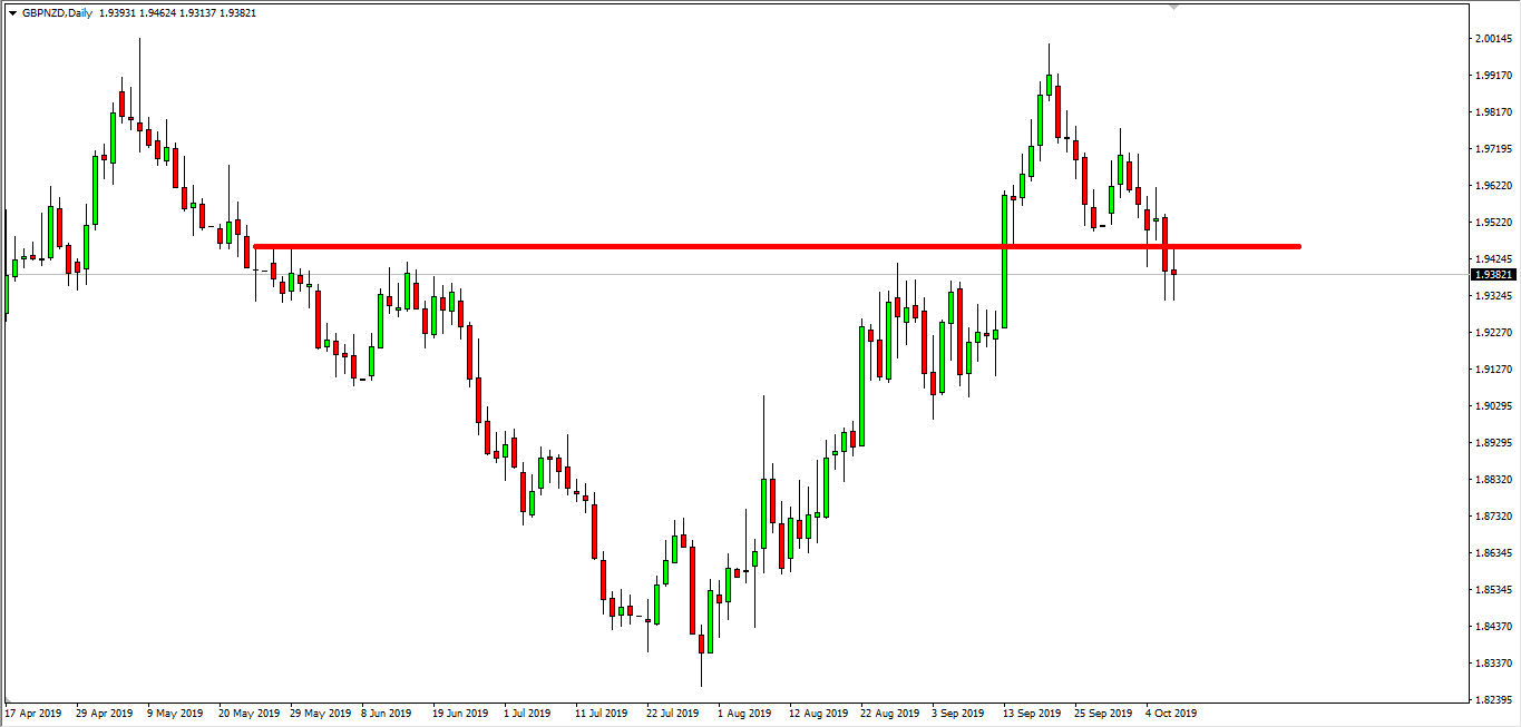 GBP NZD - Daily