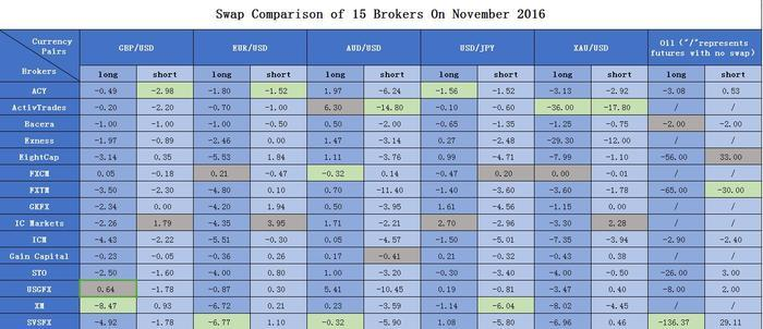 Forex spreads comparison hertz investment group memphis tn hotels