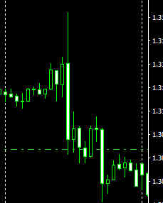 When do intitution buy on the forex