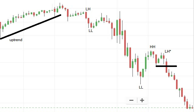 About the Candlesticks, Chart Patterns, and Price Action ...